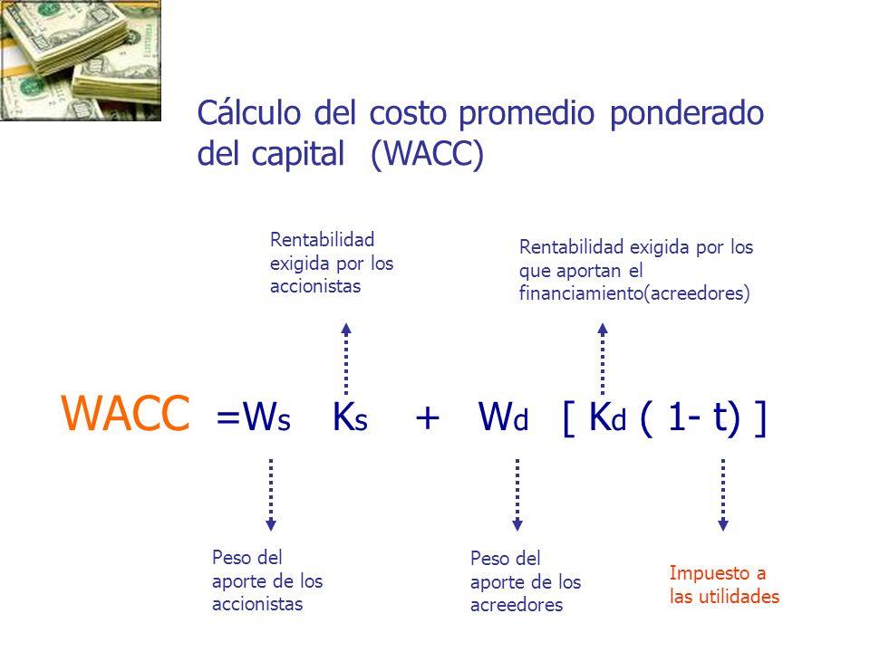 WACC =Ws Ks + Wd [ Kd ( 1- t) ]